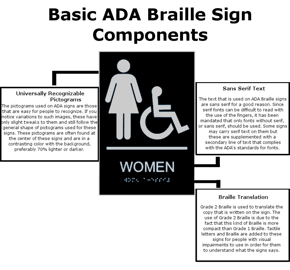 Bathroom Signs Ada signcollection blog - points to remember when choosing ada