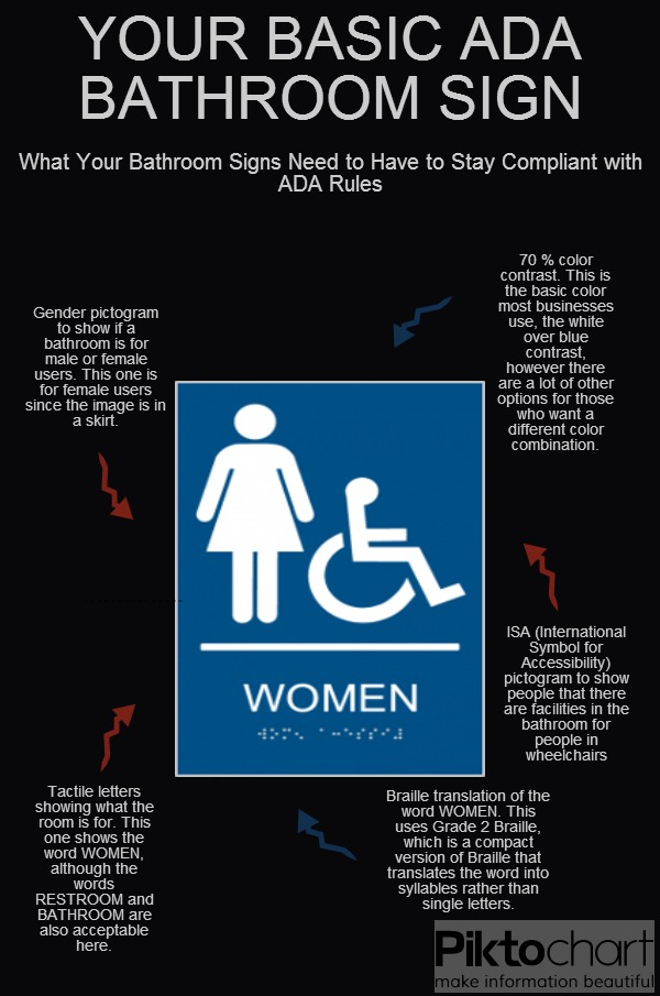 ADA Restroom Sign Infographic